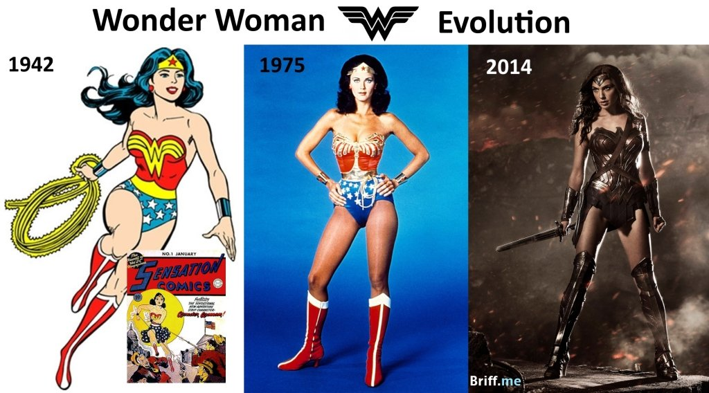 Superhero Evolution Womder Woman 1942-2014