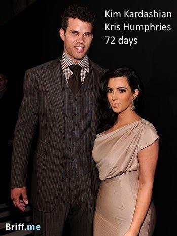 Short Marriage - Kim Kardashian and Kris Humphries - 72 days