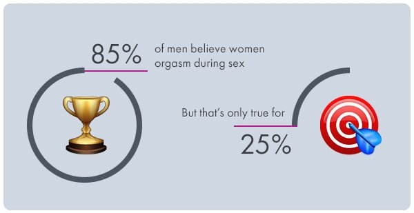 Sex Toys 2 - Women Orgasm True or False